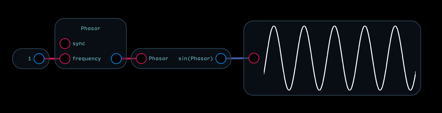 Nodes Reference Audulus To Smooth Out The Switch Bouncing Waveform An Rc Lowpass Filter Can Be A Phasor Node Used Create Multiple Waveshapes With Some Simple Math Of Course It Naturally Outputs Sawtooth Wave But How Do We Sine