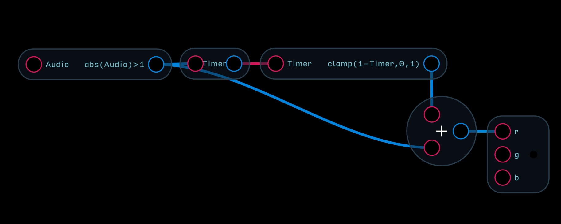 Nodes Reference Audulus Sound Operated Flip Flop In The Above Example When An Overloaded Audio Signal Is Detected By Abs Audio1 It Triggers Timer Node To Restart From 0